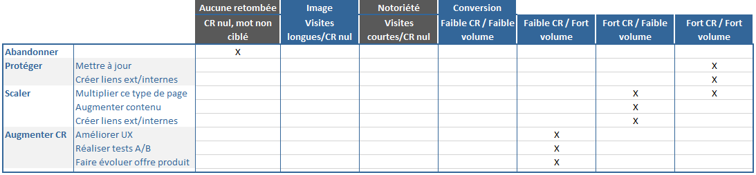 analyse-ROI-mots-cles-ecommerce